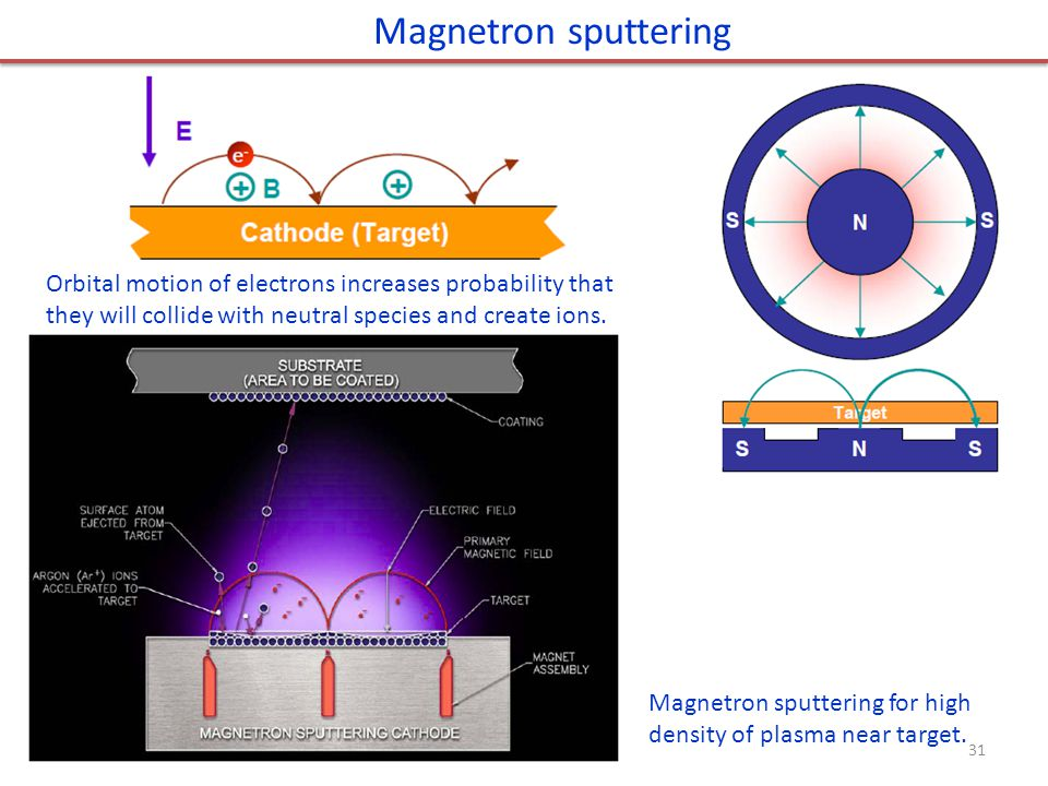 Magnetron sputtering Orbital motion of electrons increases probability that they will collide with neutral species and create ions. Magnetron sputteri