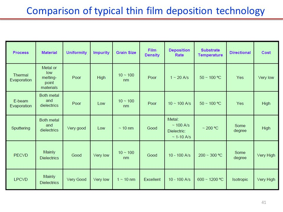 Comparison of typical thin film deposition technology 41