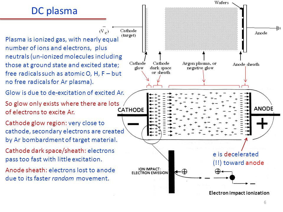 Electron impact ionization DC plasma Plasma is ionized gas, with nearly equal number of ions and electrons, plus neutrals (un-ionized molecules including those at ground state and excited state; free radicals such as atomic O, H, F – but no free radicals for Ar plasma).