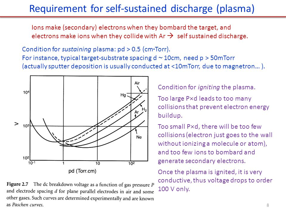 Requirement for self-sustained discharge (plasma) Ions make (secondary) electrons when they bombard the target, and electrons make ions when they collide with Ar  self sustained discharge.