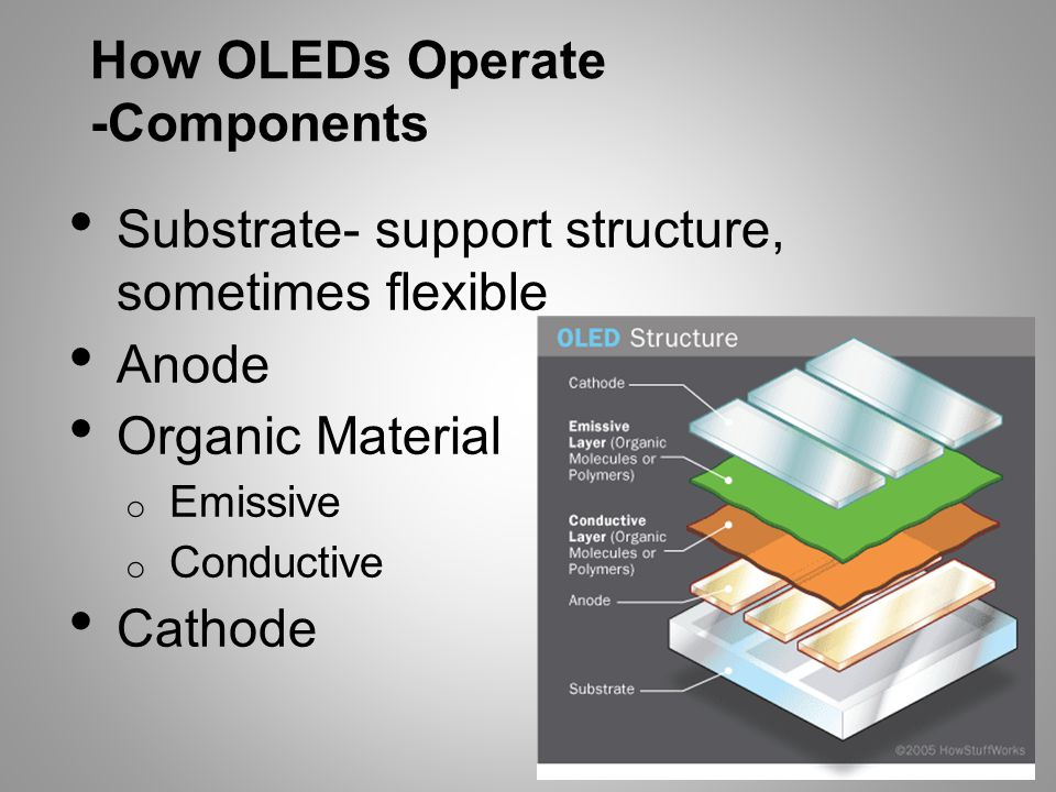 How OLEDs Operate -Components Substrate- support structure, sometimes flexible Anode Organic Material o Emissive o Conductive Cathode
