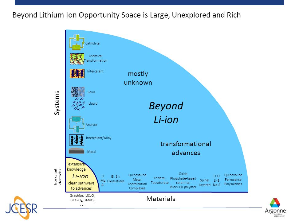 mostly unknown transformational advances 7 Beyond Lithium Ion Opportunity Space is Large, Unexplored and Rich Graphite, LiCoO 2 LiFePO 4, LiMnO 2... I