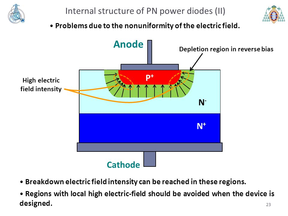 N+N+ N-N- 23 Internal structure of PN power diodes (II) Problems due to the nonuniformity of the electric field.