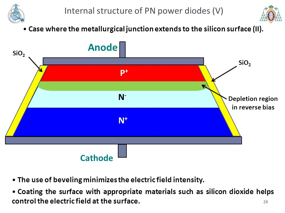26 Internal structure of PN power diodes (V) Case where the metallurgical junction extends to the silicon surface (II).