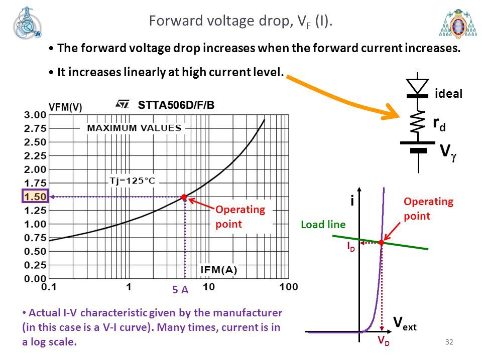 32 Forward voltage drop, V F (I).