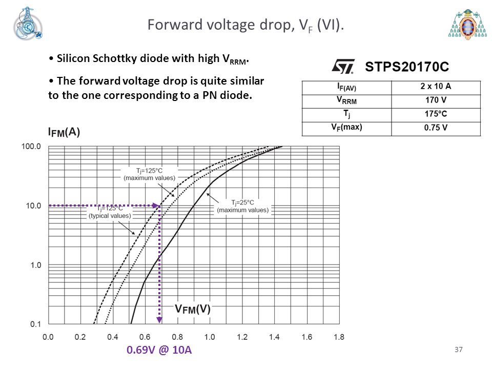 37 Forward voltage drop, V F (VI). Silicon Schottky diode with high V RRM.