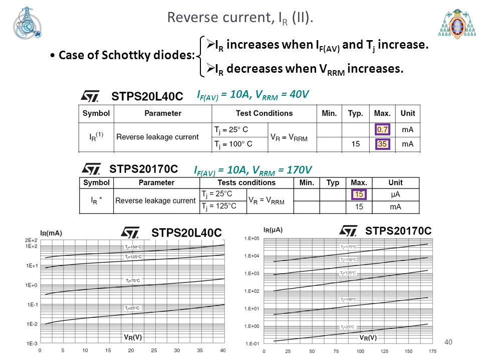 Reverse current, I R (II).  I R increases when I F(AV) and T j increase.