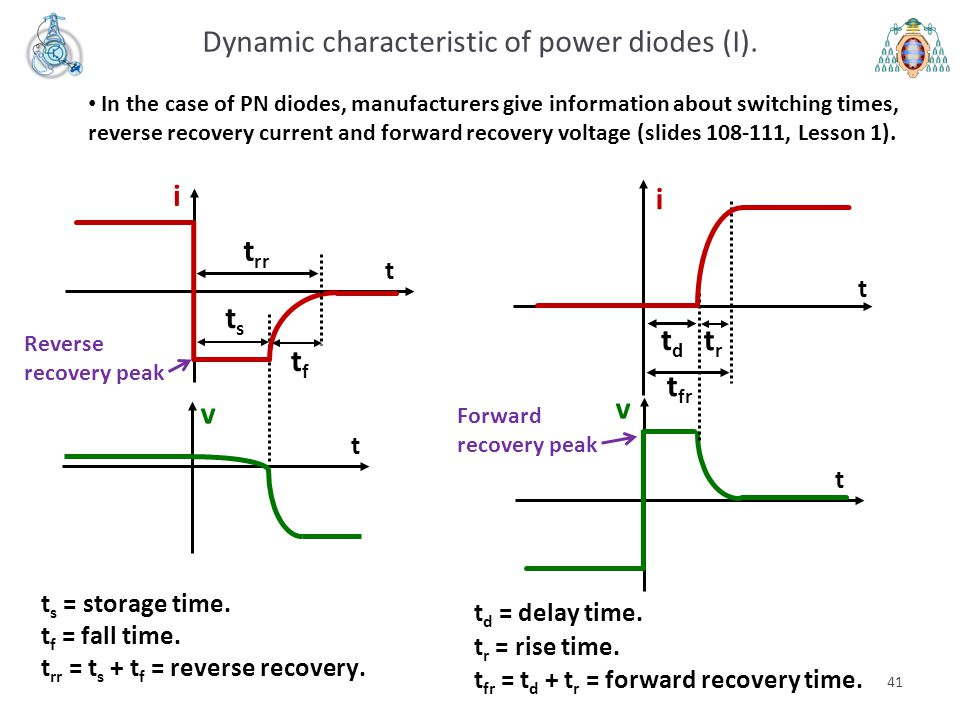 Dynamic characteristic of power diodes (I).