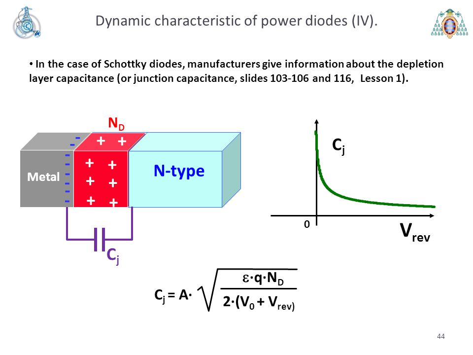 Dynamic characteristic of power diodes (IV).