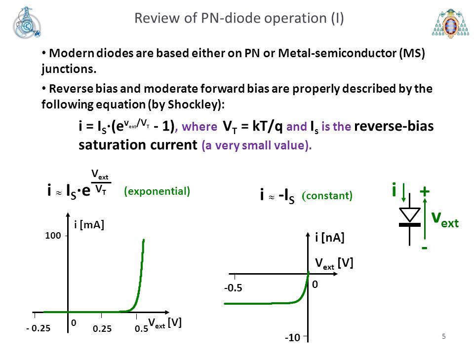 6 Review of PN-diode operation (II) When the diode has been heavily forward biased (high forward current), the voltage drop is proportional to the current (it behaves as a resistor).