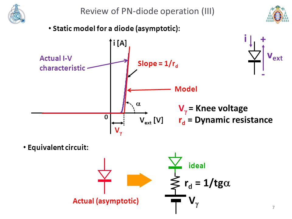7 Review of PN-diode operation (III) Static model for a diode (asymptotic): i v ext + - 0 i [A] V ext [V] Actual I-V characteristic VV Slope = 1/r d Equivalent circuit: Model VV r d = 1/tg  Actual (asymptotic) ideal V  = Knee voltage r d = Dynamic resistance 
