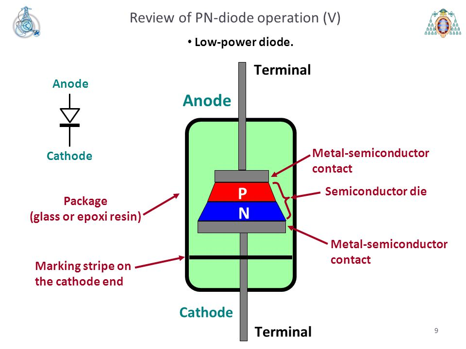 9 Review of PN-diode operation (V) Low-power diode.