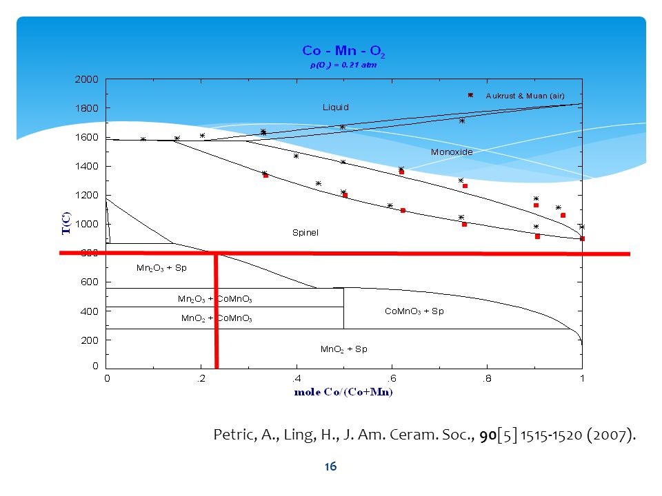 16 Petric, A., Ling, H., J. Am. Ceram. Soc., 90[5] 1515-1520 (2007).