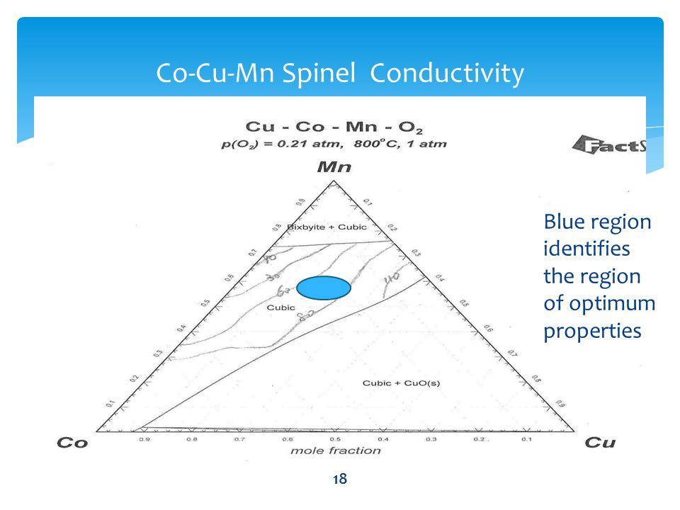 18 Co-Cu-Mn Spinel Conductivity Blue region identifies the region of optimum properties