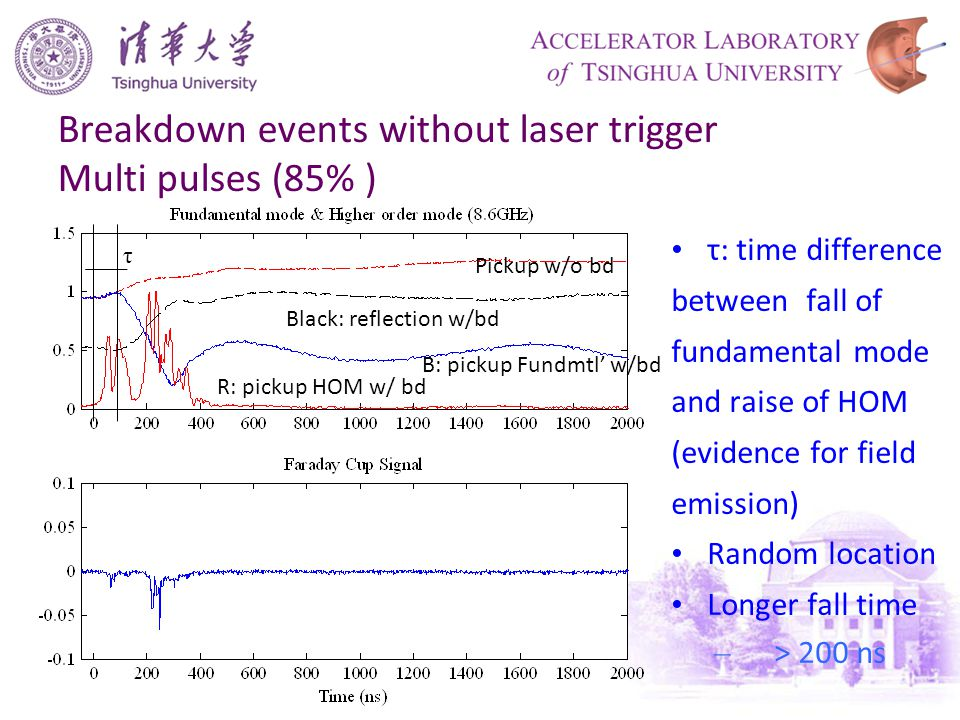 Breakdown events without laser trigger Multi pulses (85% ) τ τ: time difference between fall of fundamental mode and raise of HOM (evidence for field emission) Random location Longer fall time – > 200 ns Pickup w/o bd B: pickup Fundmtl' w/bd R: pickup HOM w/ bd Black: reflection w/bd