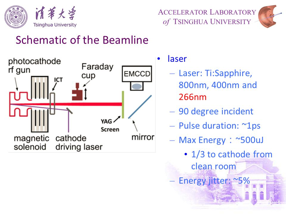 Schematic of the Beamline laser – Laser: Ti:Sapphire, 800nm, 400nm and 266nm – 90 degree incident – Pulse duration: ~1ps – Max Energy : ~500uJ 1/3 to cathode from clean room – Energy jitter: ~5%