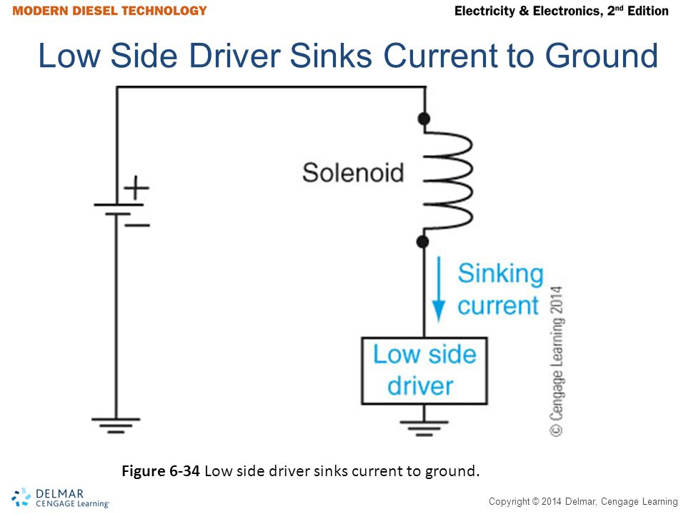 Copyright © 2014 Delmar, Cengage Learning Low Side Driver Sinks Current to Ground Figure 6-34 Low side driver sinks current to ground.