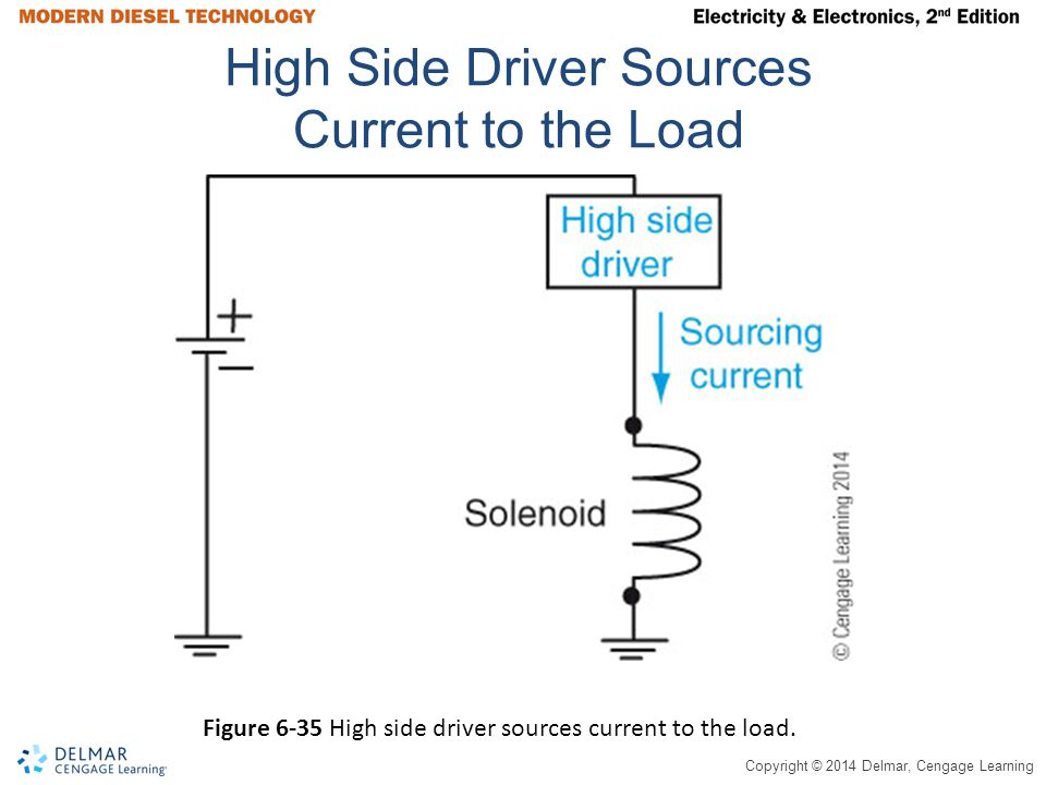 Copyright © 2014 Delmar, Cengage Learning High Side Driver Sources Current to the Load Figure 6-35 High side driver sources current to the load.