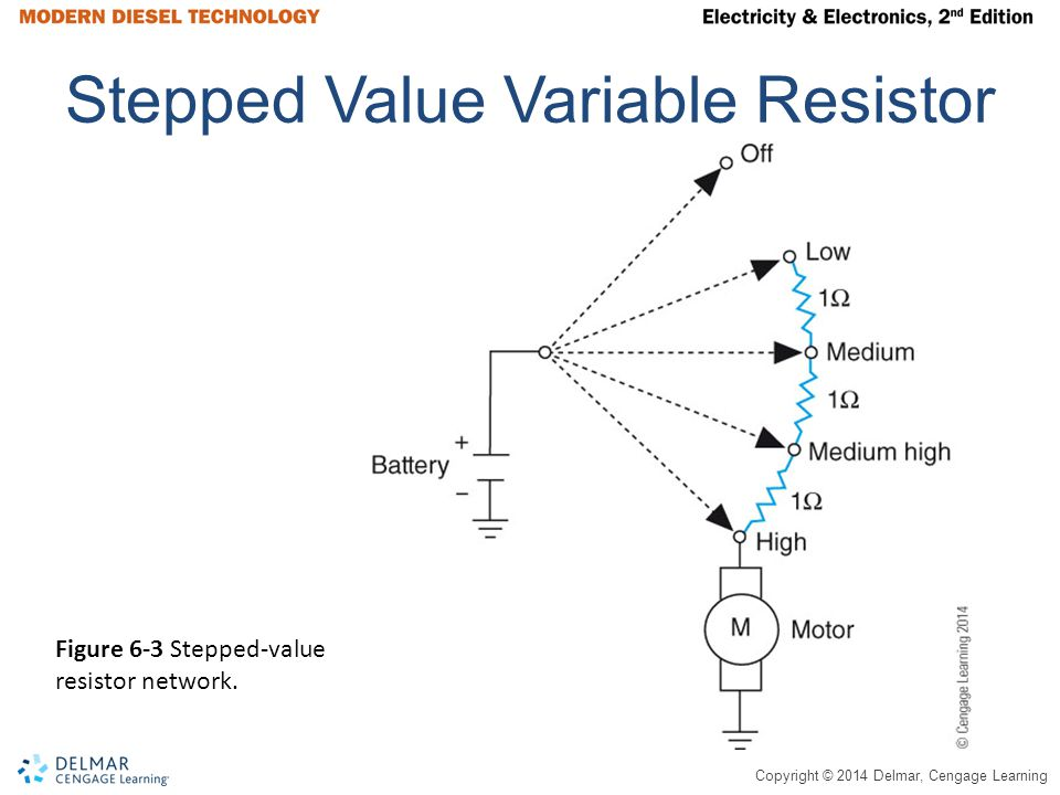 Copyright © 2014 Delmar, Cengage Learning Summary (continued) The positive end of a diode is known as the anode; the negative end of a diode is know as the cathode.