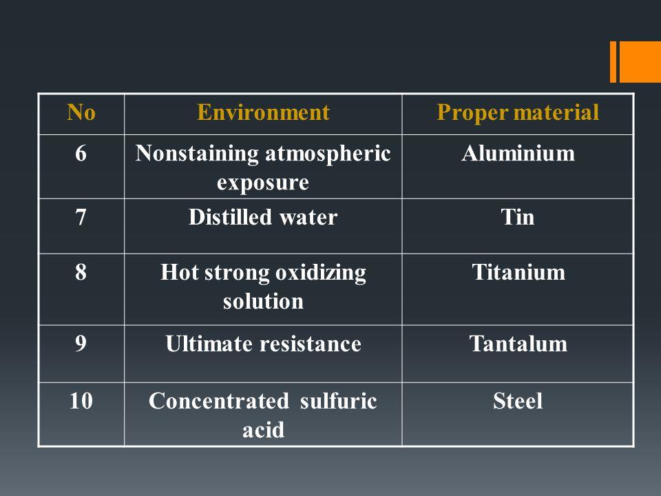 NoEnvironmentProper material 6Nonstaining atmospheric exposure Aluminium 7Distilled waterTin 8Hot strong oxidizing solution Titanium 9Ultimate resista