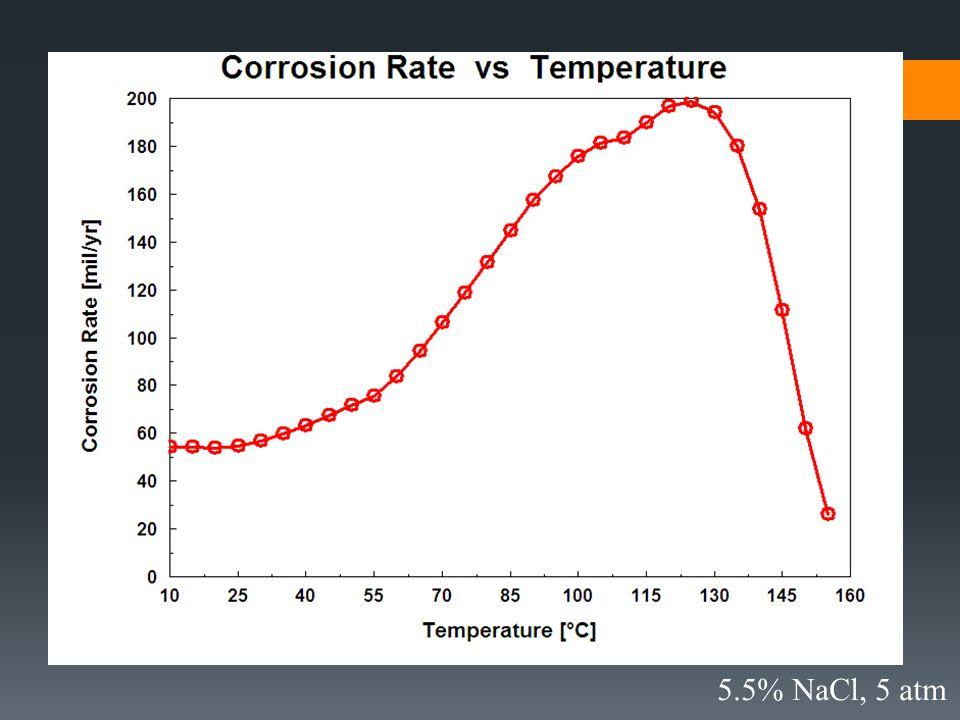 5.5% NaCl, 5 atm
