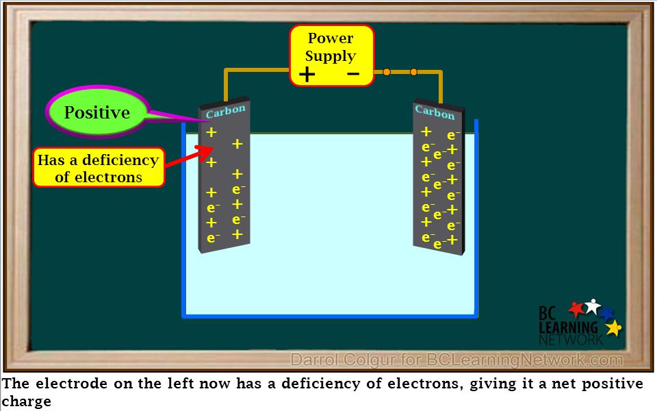 The electrode on the left now has a deficiency of electrons, giving it a net positive charge Power Supply + – + + + + + + e–e– e–e– + + e–e– e–e– + + e–e– e–e– + + e–e– e–e– + + e–e– e–e– + + e–e– e–e– Positive e–e– e–e– e–e– e–e– Has a deficiency of electrons