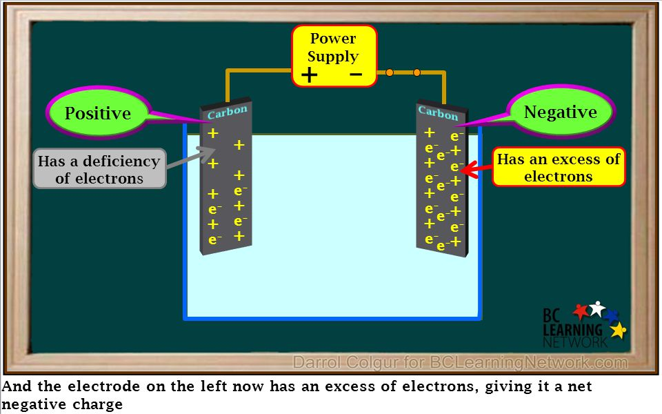 And the electrode on the left now has an excess of electrons, giving it a net negative charge Power Supply + – + + + + + + e–e– e–e– + + e–e– e–e– + + e–e– e–e– + + e–e– e–e– + + e–e– e–e– + + e–e– e–e– e–e– e–e– e–e– e–e– Has a deficiency of electrons Has an excess of electrons Negative Positive
