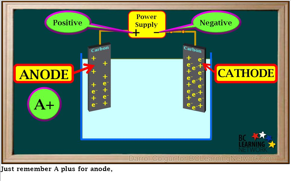Just remember A plus for anode, Power Supply + – + + + + + + e–e– e–e– + + e–e– e–e– + + e–e– e–e– + + e–e– e–e– + + e–e– e–e– + + e–e– e–e– e–e– e–e– e–e– e–e– ANODE Positive Negative CATHODE A+