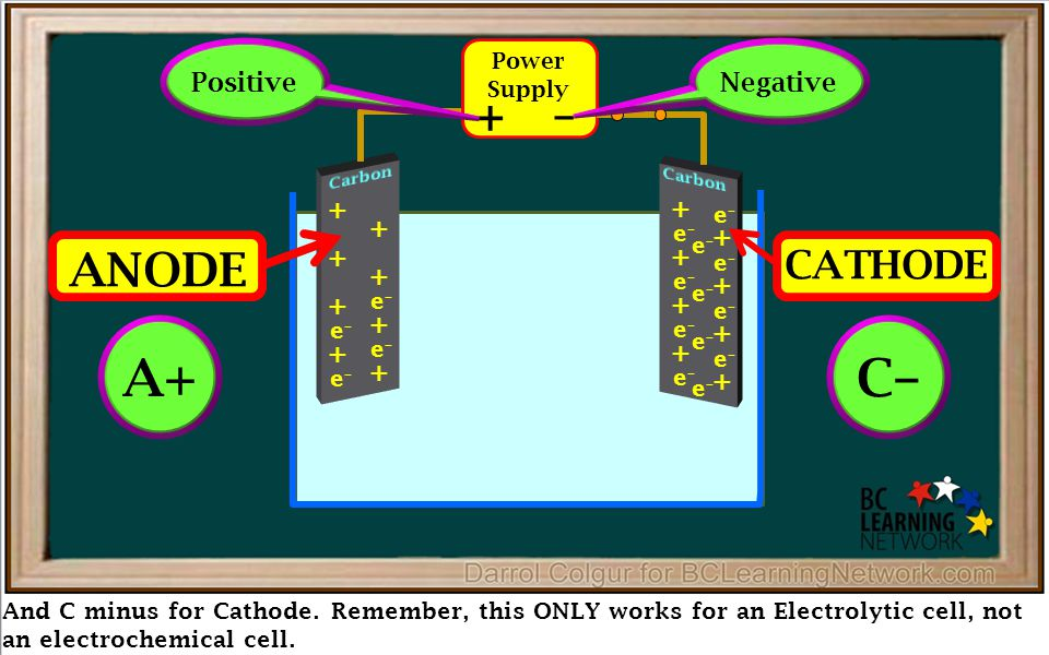 And C minus for Cathode. Remember, this ONLY works for an Electrolytic cell, not an electrochemical cell. Power Supply + – + + + + + + e–e– e–e– + + e