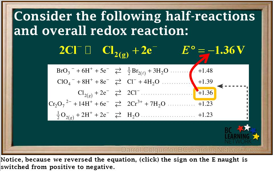 Reduction – The process of chloride ions losing electrons (click) is called oxidation e–e– e–e– e–e– e–e– e–e– e–e– e–e– e–e– e–e– e–e– e–e– e–e– e–e– e–e– + + ANODE – CATHODE – Zn Zn 2+ + 2e –  Zn (s) Power Supply + – ZnCl 2(l) e–e– e–e– e–e– Cl Oxidation 2Cl –  Cl 2(g) + 2e –
