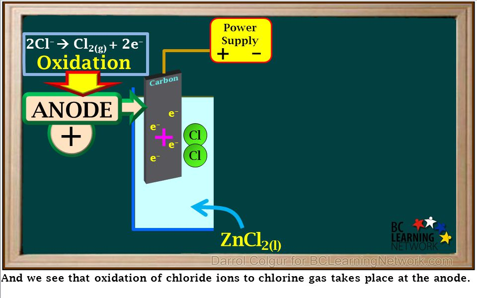 Reduction – And we see that oxidation of chloride ions to chlorine gas takes place at the anode. e–e– e–e– e–e– e–e– e–e– e–e– e–e– e–e– e–e– e–e– e–e