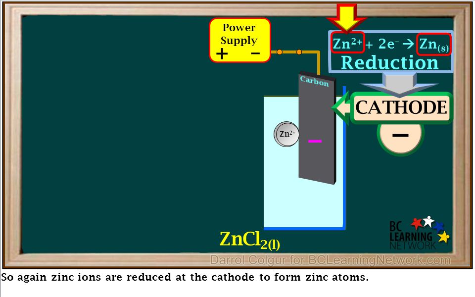 Reduction – So again zinc ions are reduced at the cathode to form zinc atoms. + + ANODE – CATHODE – Zn Zn 2+ + 2e –  Zn (s) Oxidation 2Cl –  Cl 2(g)
