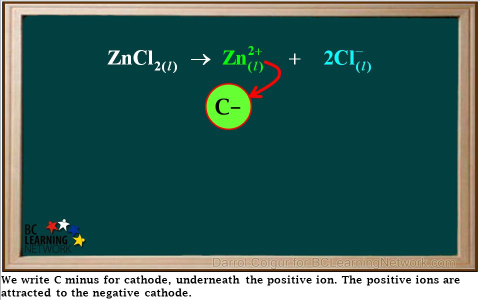 We write C minus for cathode, underneath the positive ion. The positive ions are attracted to the negative cathode. Reduction at Cathode Oxidation at