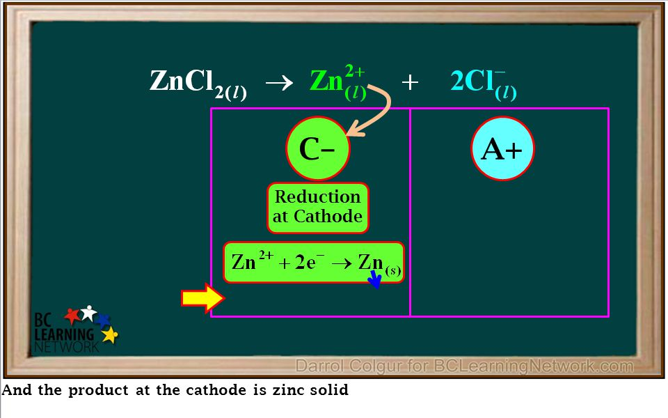 And the product at the cathode is zinc solid Reduction at Cathode Oxidation at Anode C–A+ Product at Cathode is Zn (s) Product at Anode is Cl 2(g) Overall Redox Reaction: