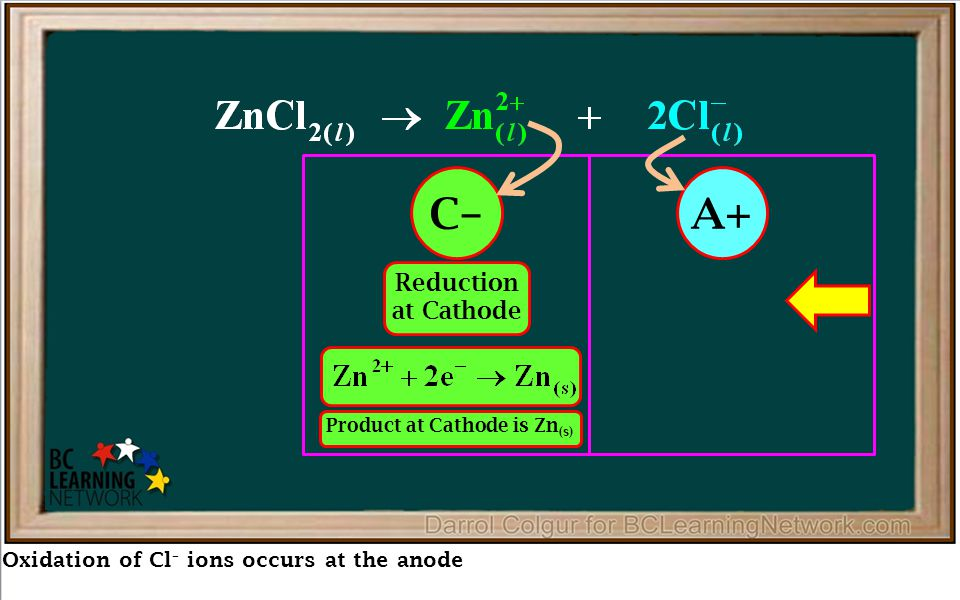 Oxidation of Cl – ions occurs at the anode Reduction at Cathode Oxidation at Anode C–A+ Product at Cathode is Zn (s) Product at Anode is Cl 2(g) Overa