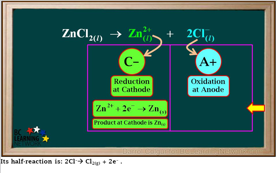Its half-reaction is: 2Cl –  Cl 2(g) + 2e –. Reduction at Cathode Oxidation at Anode C–A+ Product at Cathode is Zn (s) Product at Anode is Cl 2(g) Ov