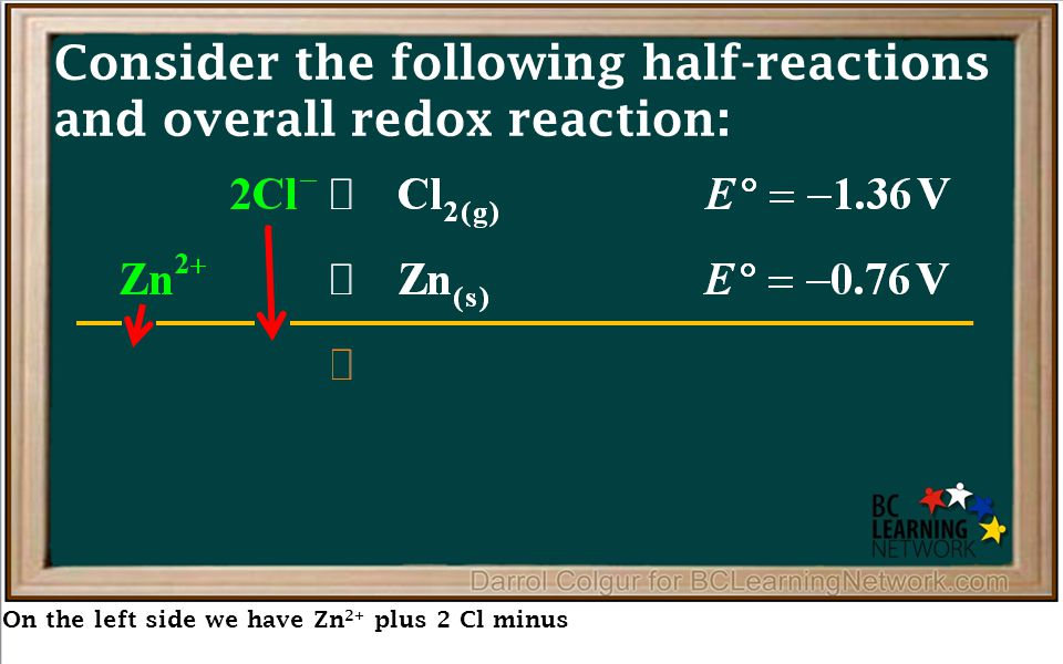 Reduction – Each chloride ion will lose one electron and change into a chlorine atom (Click half way through) e–e– e–e– e–e– e–e– e–e– e–e– e–e– e–e– e–e– e–e– e–e– e–e– e–e– e–e– Cl – + + ANODE – CATHODE – Zn Zn 2+ + 2e –  Zn (s) Power Supply + – ZnCl 2(l) e–e– e–e– e–e– e–e– e–e– e–e– Cl