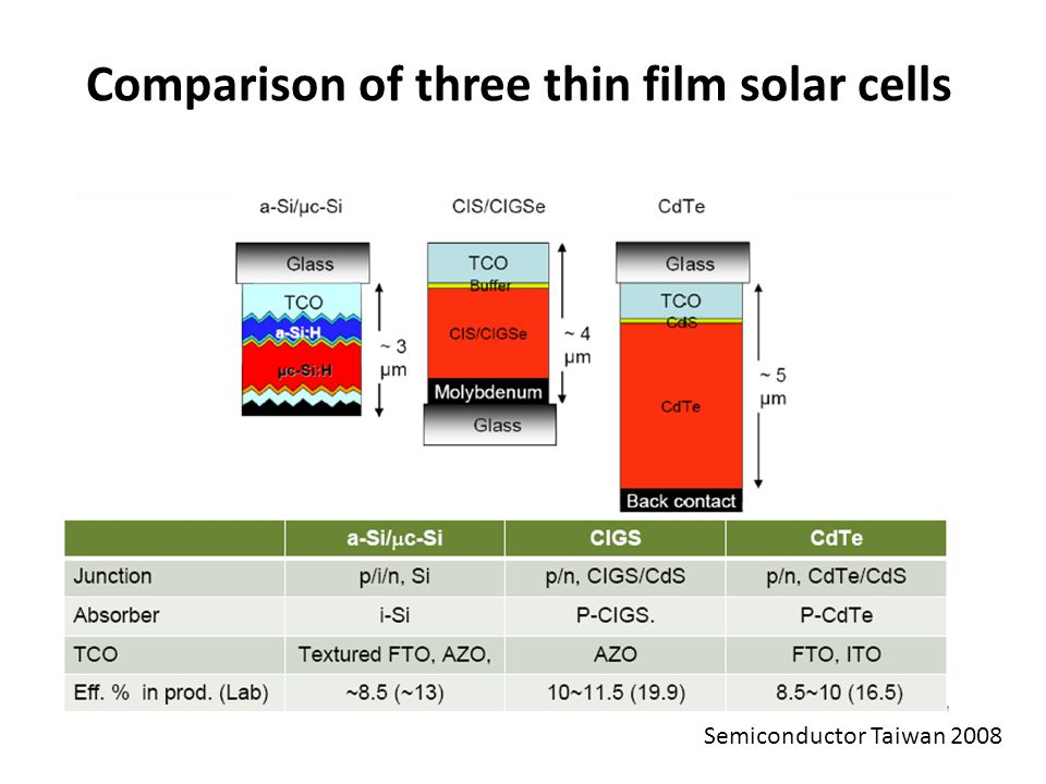 Comparison of three thin film solar cells Semiconductor Taiwan 2008