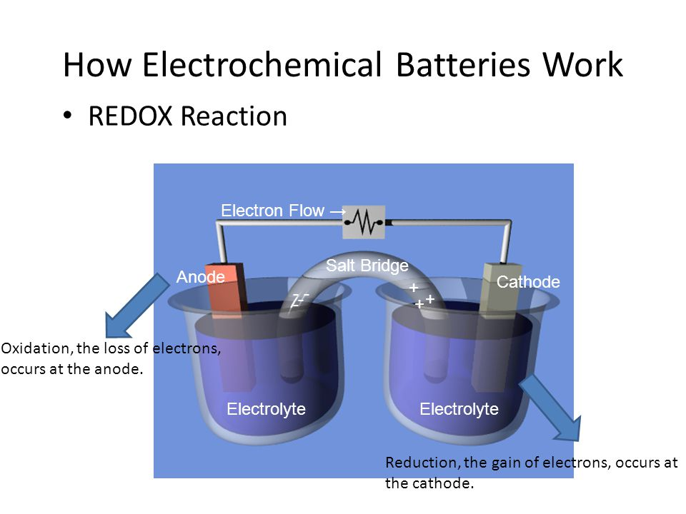 How Electrochemical Batteries Work REDOX Reaction Electron Flow → Salt Bridge Anode Cathode Electrolyte - -- - + + + Oxidation, the loss of electrons,