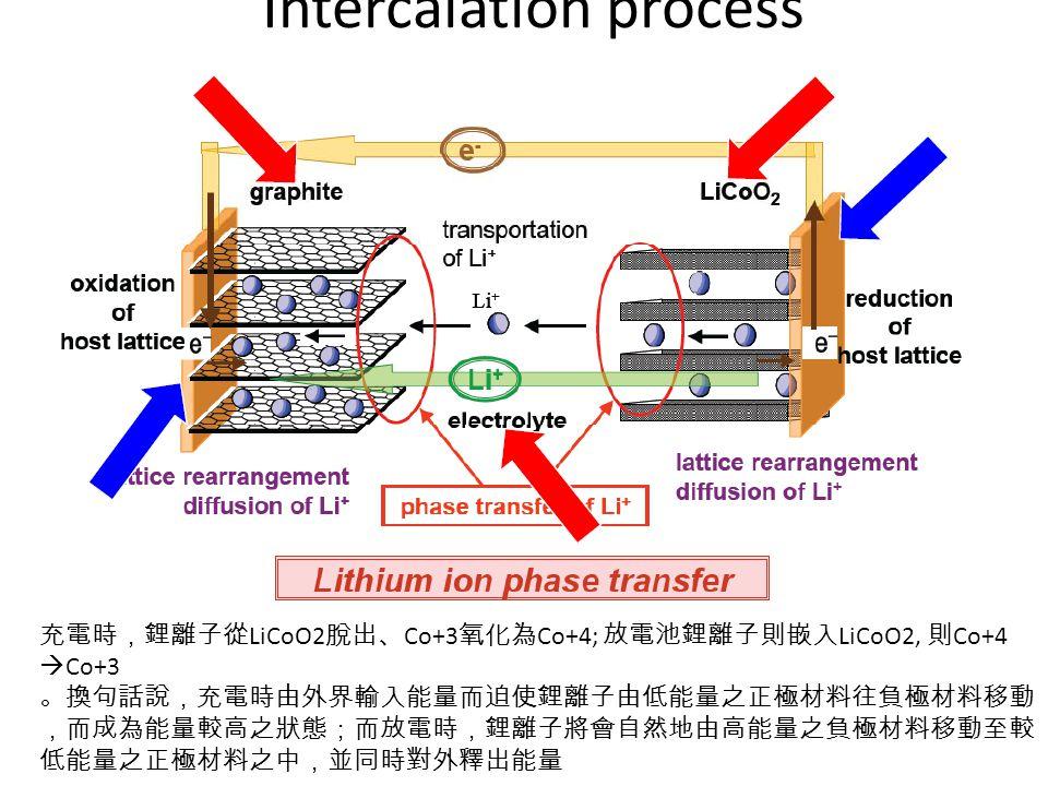 Intercalation process 充電時,鋰離子從 LiCoO2 脫出、 Co+3 氧化為 Co+4; 放電池鋰離子則嵌入 LiCoO2, 則 Co+4  Co+3 。換句話說,充電時由外界輸入能量而迫使鋰離子由低能量之正極材料往負極材料移動 ,而成為能量較高之狀態;而放電時,鋰離子將會自然地由高能量之負極材料移動至較 低能量之正極材料之中,並同時對外釋出能量