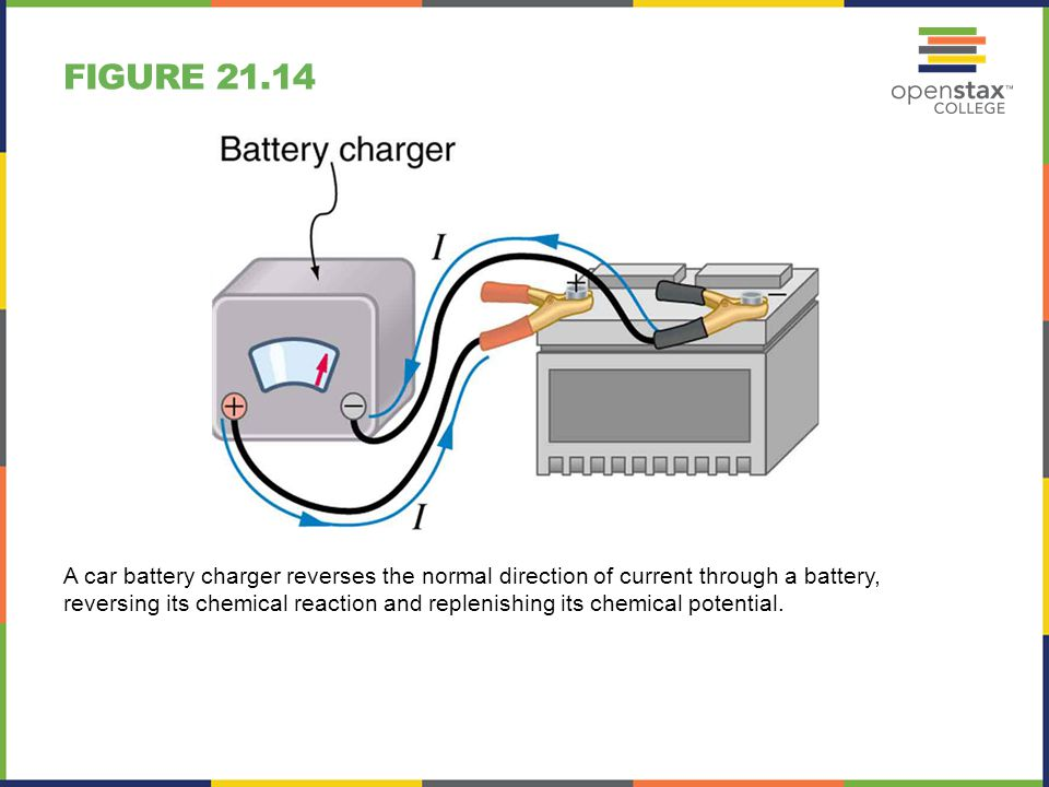 FIGURE 21.14 A car battery charger reverses the normal direction of current through a battery, reversing its chemical reaction and replenishing its ch