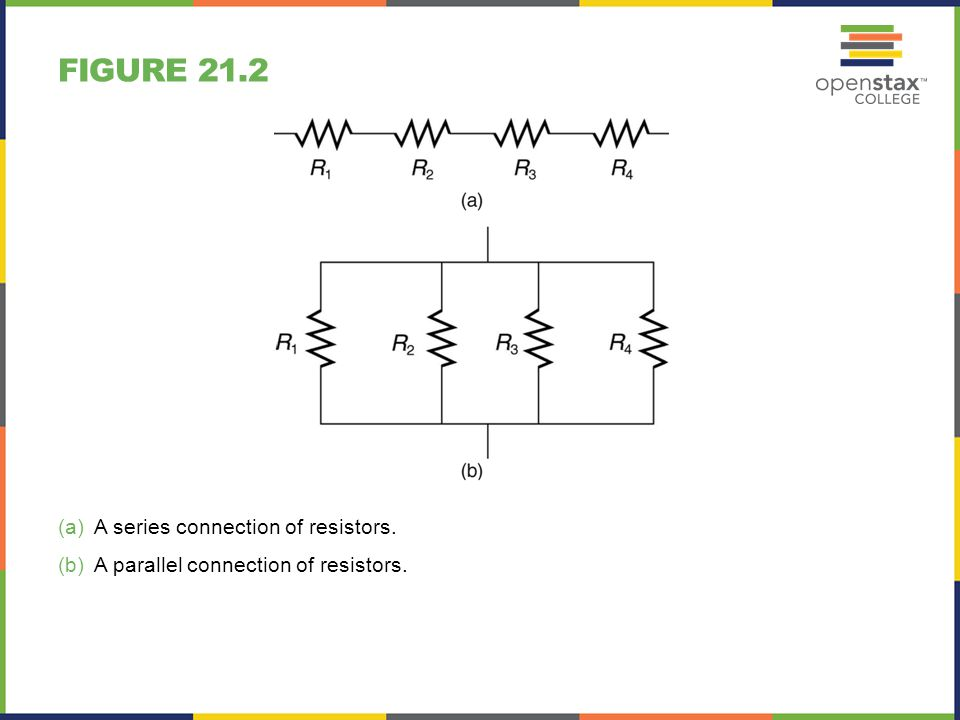 FIGURE 21.2 (a)A series connection of resistors. (b)A parallel connection of resistors.