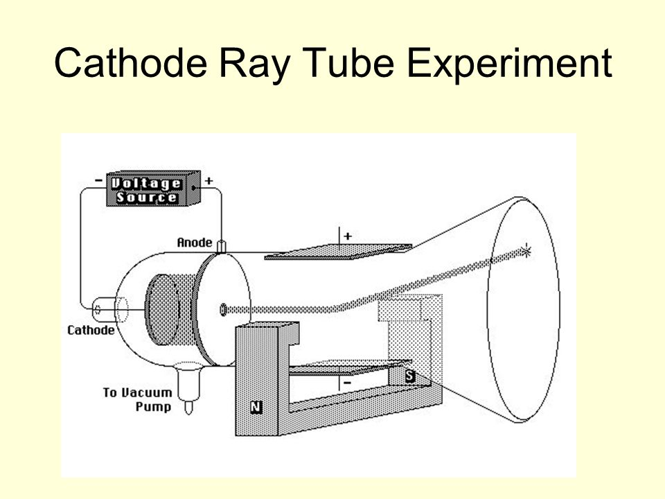 Cathode Ray Tube Experiment