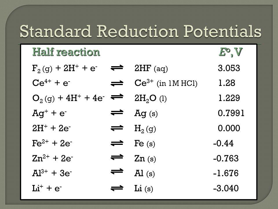 Half reaction E o, V F 2 (g) + 2H + + e - 2HF (aq) 3.053 Ce 4+ + e - Ce 3+ (in 1M HCl) 1.28 O 2 (g) + 4H + + 4e - 2H 2 O (l) 1.229 Ag + + e - Ag (s) 0.7991 2H + + 2e - H 2 (g) 0.000 Fe 2+ + 2e - Fe (s) -0.44 Zn 2+ + 2e - Zn (s) -0.763 Al 3+ + 3e - Al (s) -1.676 Li + + e - Li (s) -3.040