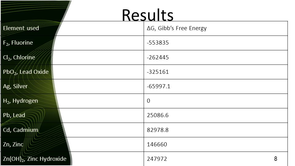 Results Element usedΔG, Gibb's Free Energy F 2, Fluorine-553835 Cl 2, Chlorine-262445 PbO 2, Lead Oxide-325161 Ag, Silver-65997.1 H 2, Hydrogen0 Pb, Lead25086.6 Cd, Cadmium82978.8 Zn, Zinc146660 Zn(OH) 2, Zinc Hydroxide247972 8