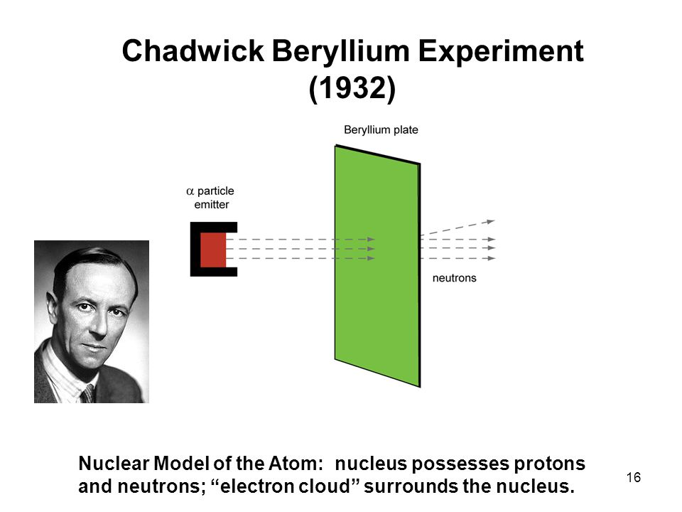Chadwick Beryllium Experiment (1932) Nuclear Model of the Atom: nucleus possesses protons and neutrons; electron cloud surrounds the nucleus.