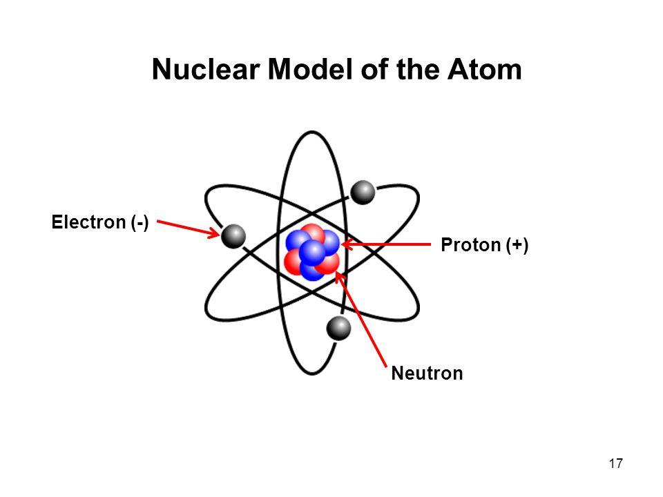 17 Nuclear Model of the Atom Electron (-) Proton (+) Neutron
