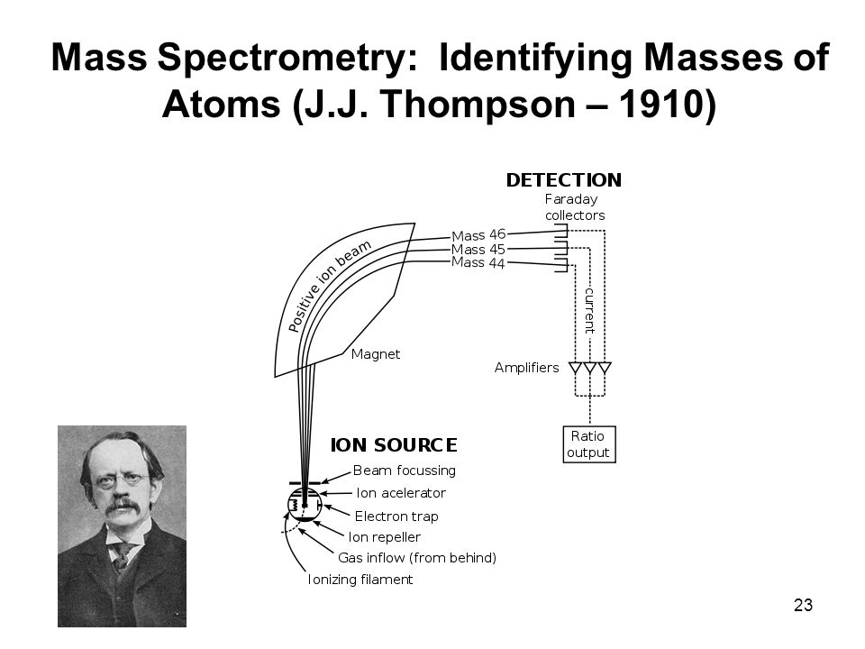 Mass Spectrometry: Identifying Masses of Atoms (J.J. Thompson – 1910) 23