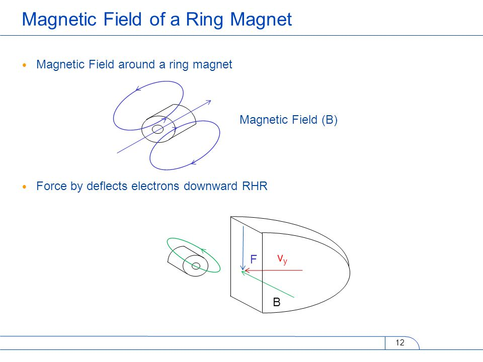 Magnetic Field around a ring magnet Force by deflects electrons downward RHR 12 Magnetic Field of a Ring Magnet Magnetic Field (B) B vyvy F