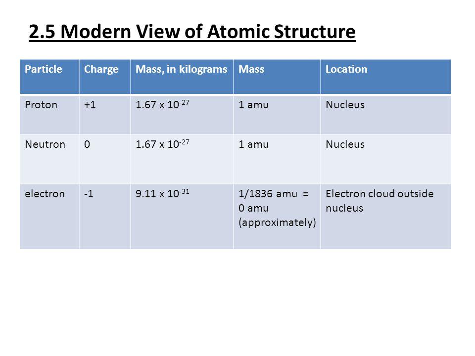 2.5 Modern View of Atomic Structure ParticleChargeMass, in kilogramsMassLocation Proton+11.67 x 10 -27 1 amuNucleus Neutron01.67 x 10 -27 1 amuNucleus